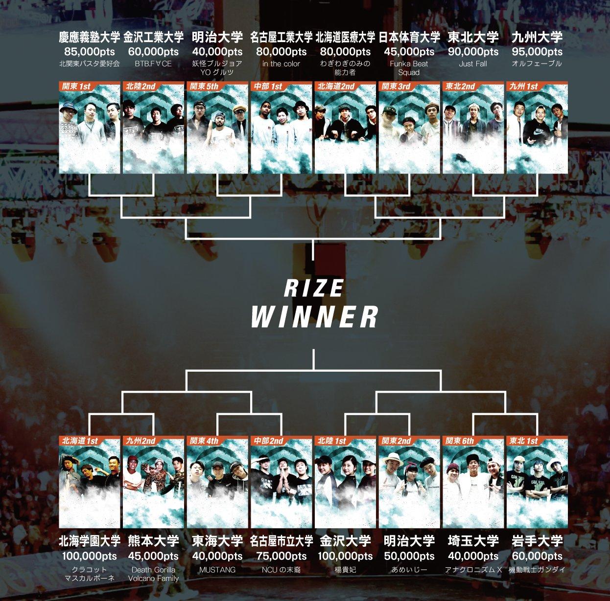 RIZEトーナメント表