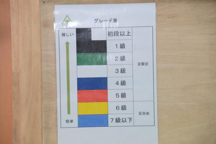 グレード表