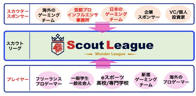 「スカウトリーグ」は「プロゲーマー」の志望者と「プロゲーミングチーム」やスポンサー企業とのマッチングを狙う。